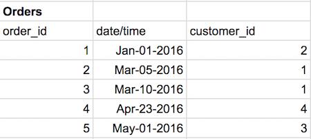 database design tutorial for beginners pdf